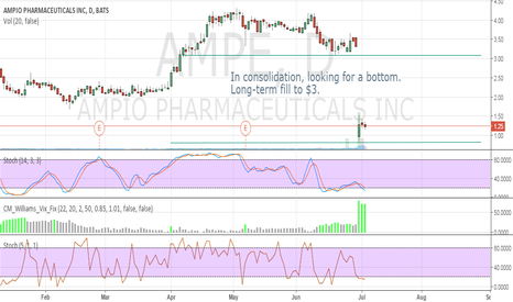 AMPE: In consolidation, but long-term looking for $3