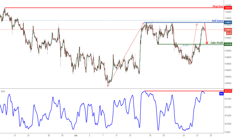 USDCHF: USDCHF Approaching Resistance, Prepare For A Reversal!