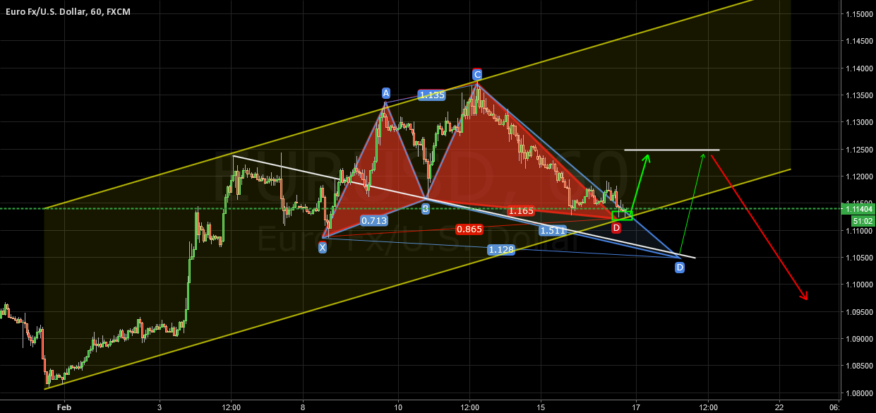 EURUSD Support Channels & Completed Shark Pattern