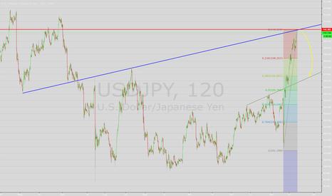 USDJPY: Il nuovo sell del UJ (X-Mark)