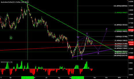 AUDUSD: Sell to 50 of 1HR of Y and then Buy from 618 for Z : Looks Good!