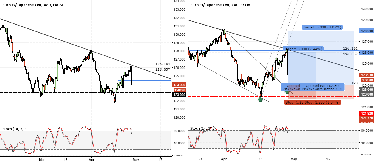 EURJPY - Long from 123 for 126/128