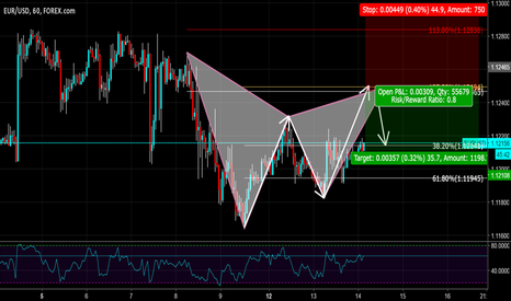 EURUSD: FIRST PUBLISH! GARTLEY PATTERN on EURUSD