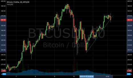 BTCUSD: About to break upward trend?