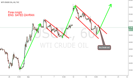 USOIL: crude oil next move