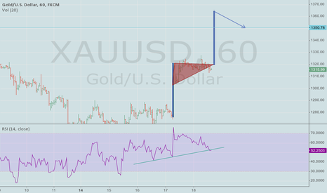 XAUUSD: Flag With A Pole