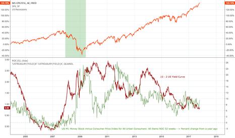M1-CPILFESL: US yield curve and M1 money minus CPI