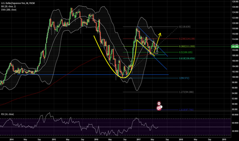 USDJPY: Cup with straps pattern in stock