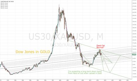 US30/XAUUSD: Dow Jones Dead Cat Bounce