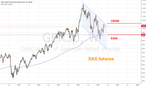 GER30: DAX - near term short correction