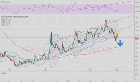 GNK: 200 day soon?