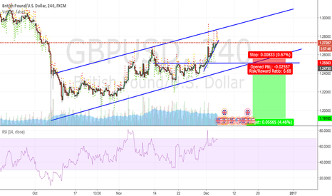 GBPUSD: GBPUSD Watching the channel and inner channel trend