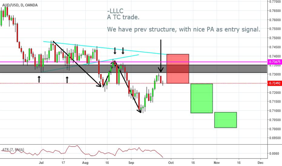 AUDUSD: LLLC, a TC trade, at market.
