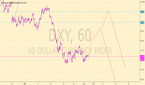 DXY: nfp