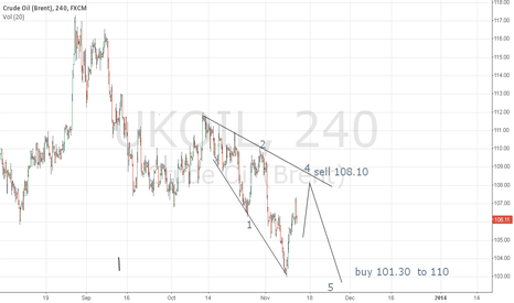 UKOIL: https://www.tradingview.com/e/YMkalOZc/#