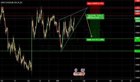 EURUSD: EUR/USD - Wait For Short Entry