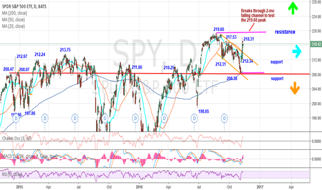 SPY: Sharp weekly bullish reversal candle pattern points to 219.60 pe