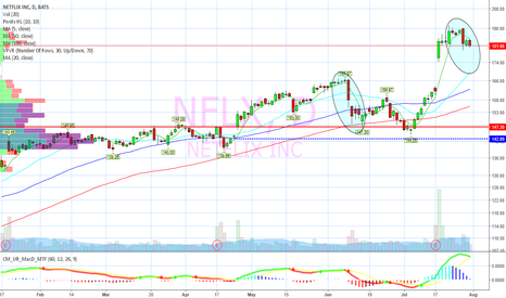 NFLX: day 3 under 5 day moving average