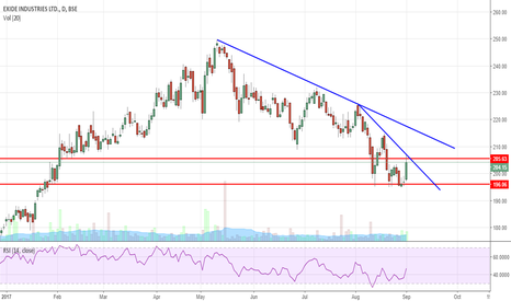EXIDEIND: EXIDE BREAKOUT COMING SOON!!!