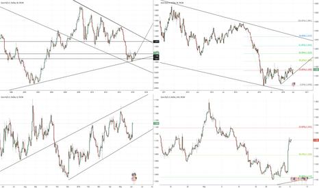 EURUSD: EUR/USD – LONG TERM VIEW