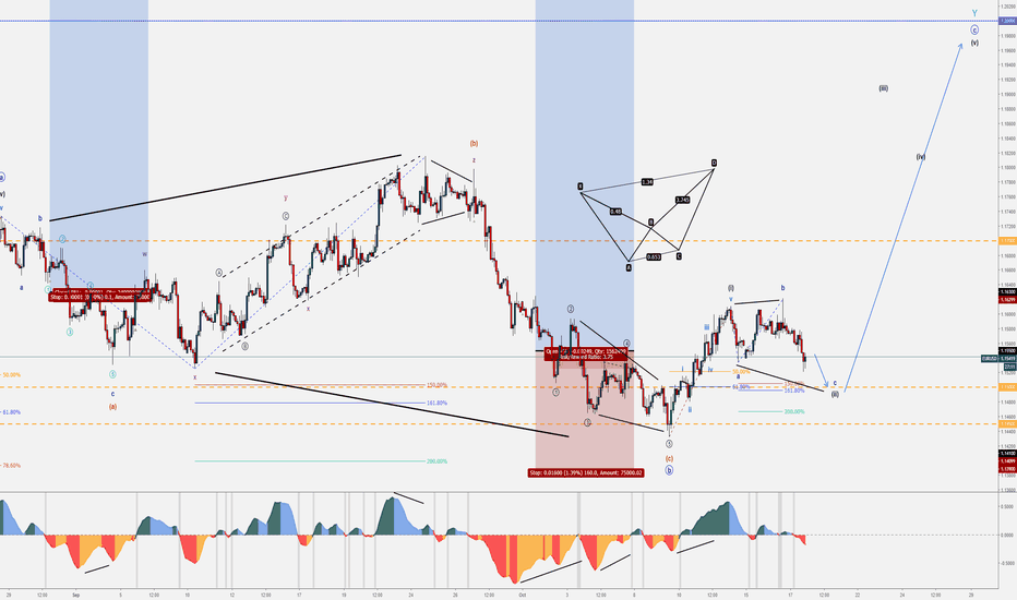 EURUSD: 5 - EURUSD - October Wave Counts & Set-ups