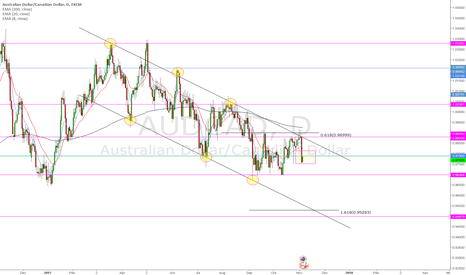 AUDCAD: AUDCAD 6th November Weekly Outlook
