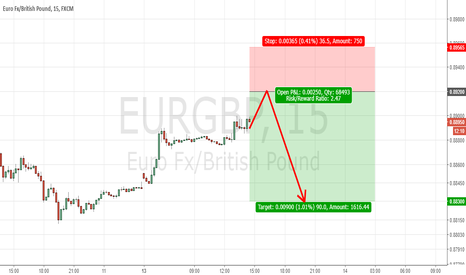 EURGBP: Short Opportunity