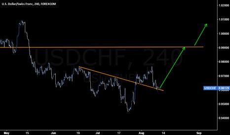 USDCHF: A Nice Pullback on #USDCHF to Add more Long Trades