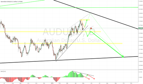 AUDUSD: AU - D1 Wait cut trend and pullback -> SELL