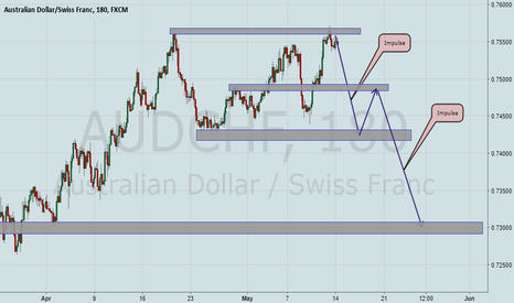 AUDCHF: AudChf Ready to Drop!