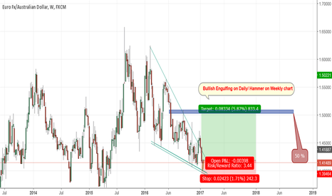 EURAUD: Simple Long on EUR/AUD