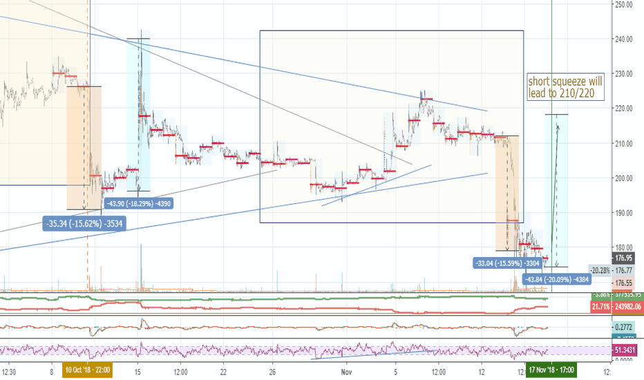 ETHUSD:  predicting short squeeze by midnight