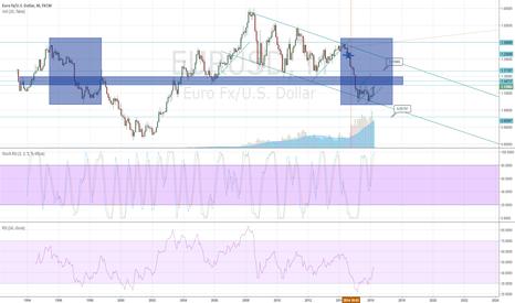EURUSD: Consolidation until no longer..