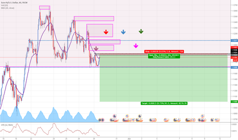 EURUSD: EURUSD: Selling at fresh supply zone