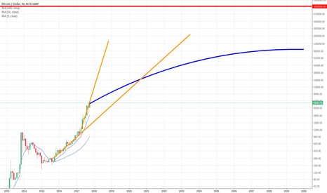 BTCUSD: linear grow in log scale doesnt fit the direction ...