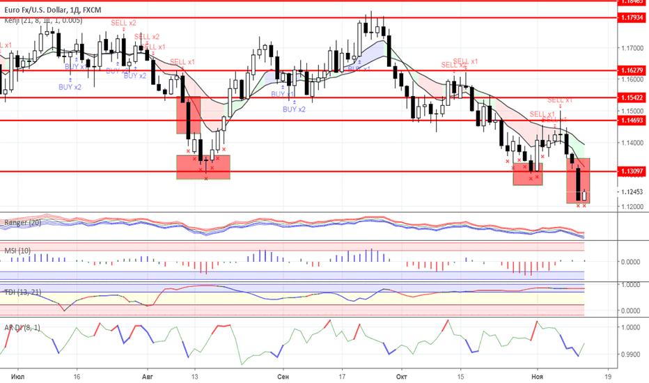 EURUSD: Диапазонная торговля: валютный рынок на 13.11.2018 года