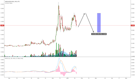 KAYS: KAYS GOING FOR A DEEPER CORRECTION?
