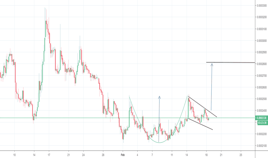 STRATBTC: StratBtc, 4H, Cup and Handle