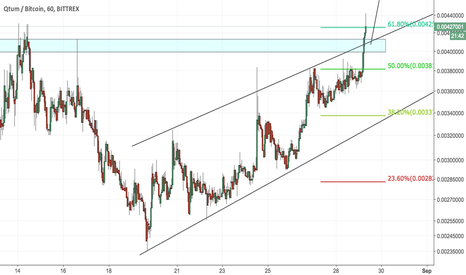 QTUMBTC: Yes thats exactly where i think its going!