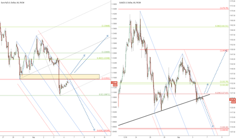 XAUUSD: EUR/USD & Gold: Trading levels ahead of NFP data