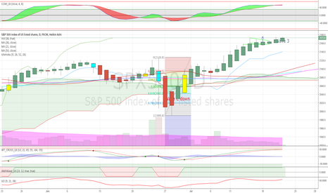 SPX500: Follow up to making profitable trades