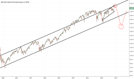 SPX500: SP500 - In short zone