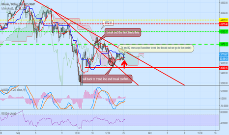 BTCUSD: we will go up soon...