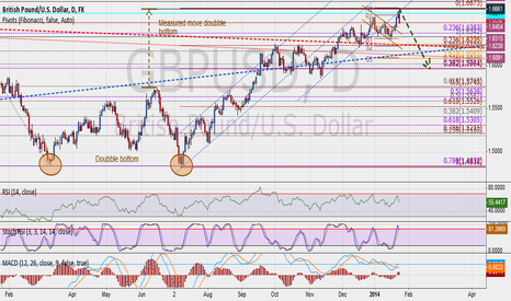 GBPUSD: Measured move double bottom complete...
