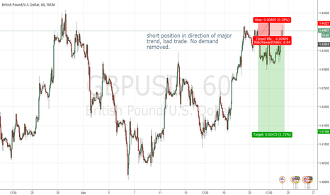 GBPUSD: Trade Attempt