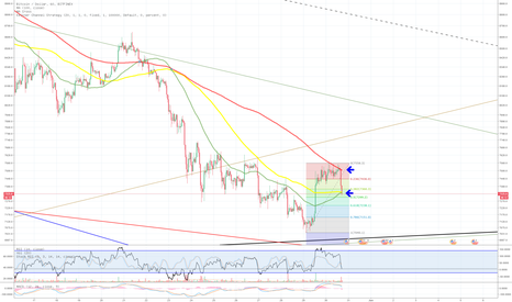 BTCUSD: BTC 1H Moving Averages