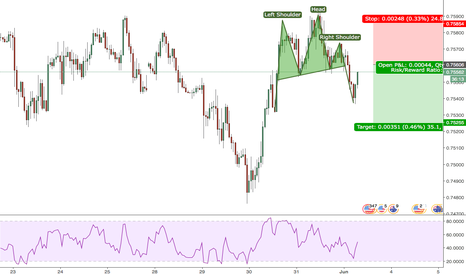 AUDUSD: Head and shoulders with entry under neckline