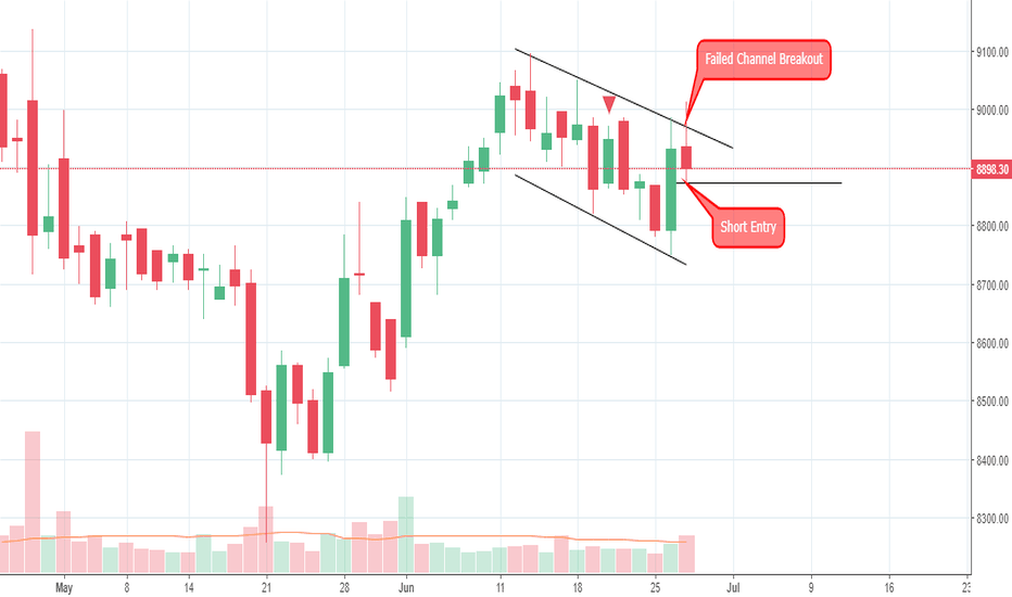 MARUTI: Maruti Failed Channel Breakout