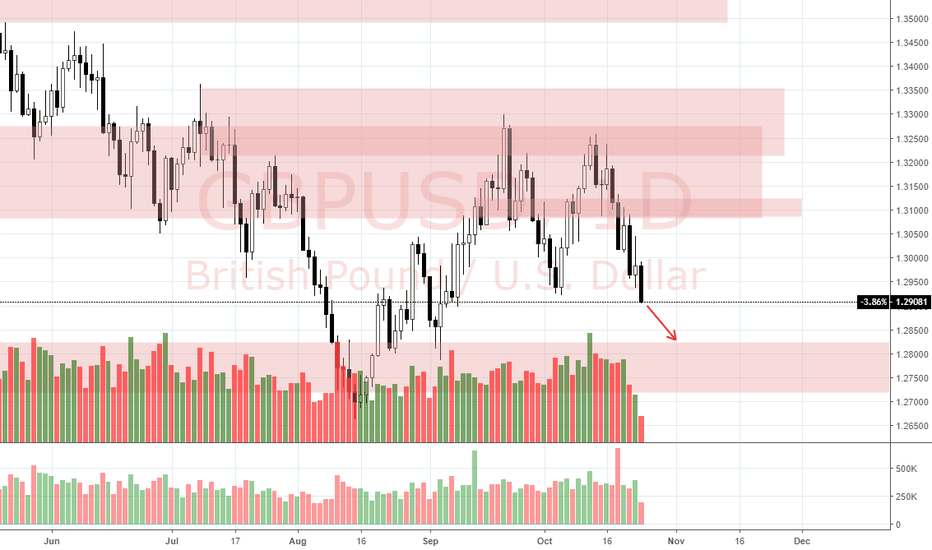 GBPUSD: View on GBP/USD (24/10)