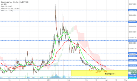 XCPBTC: Time to (Counter) party like its bull again XCP/BTC
